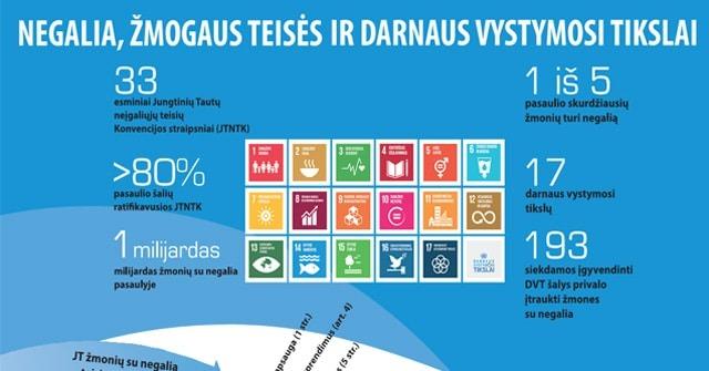 Infografiką, sujungiantį JT Neįgaliųjų teisių konvencijos nuostatas su Darnaus vytsimosi tikslais